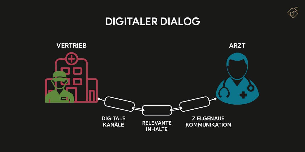 Ärzte digital erreichen im digitalen Dialog
