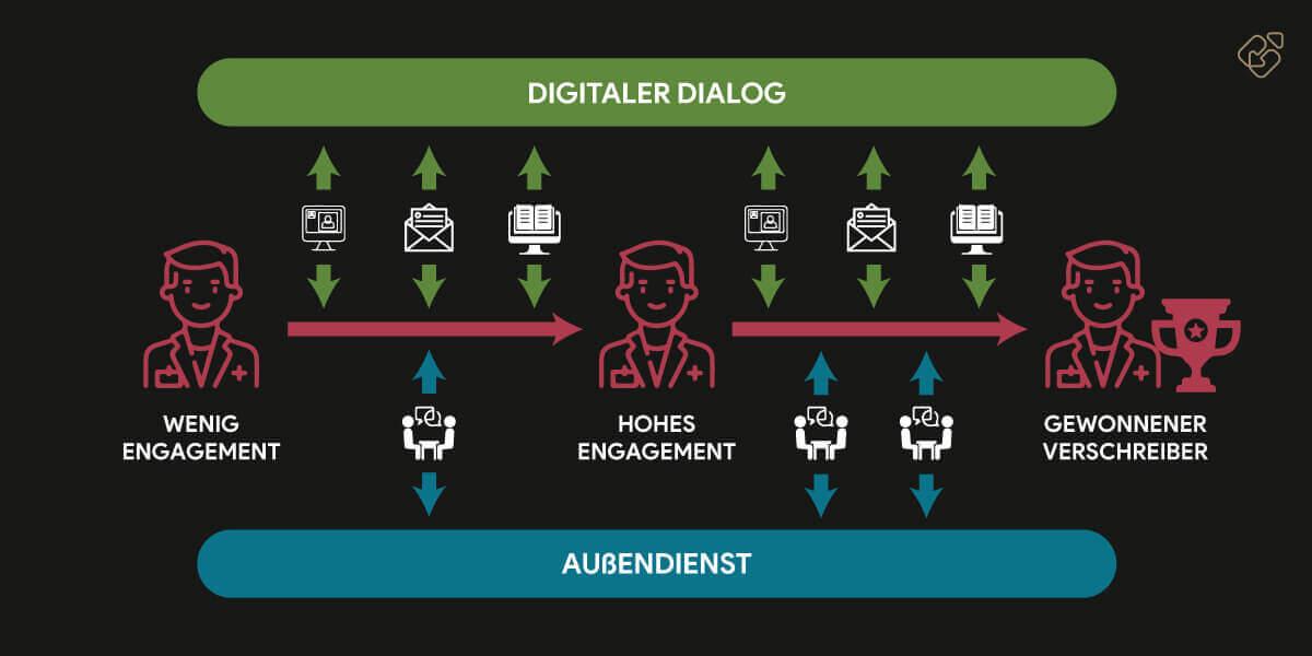 Ärzte im digitalen Dialog erreichen