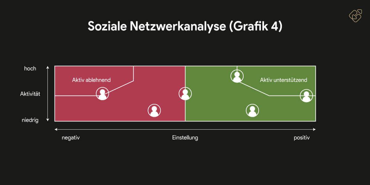 Netzwerkanalyse - Future First: Führen zum Erfolg